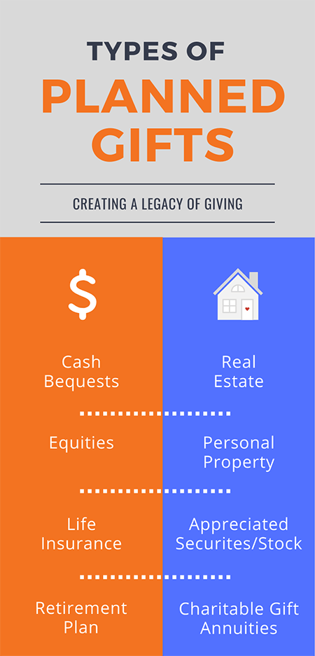 BBRF Planned Giving Infographic